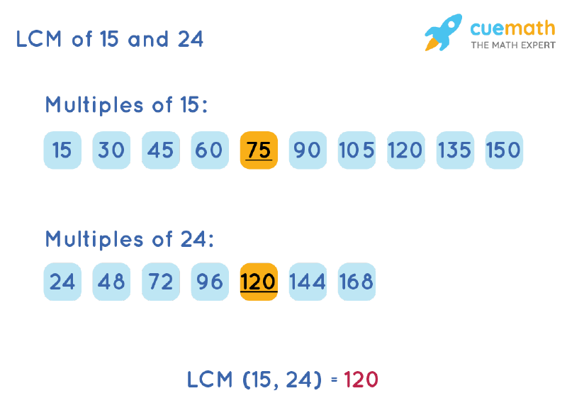 LCM of 15 and 24 by Listing Multiples Method