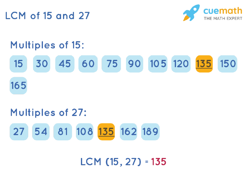LCM of 15 and 27 by Listing Multiples Method