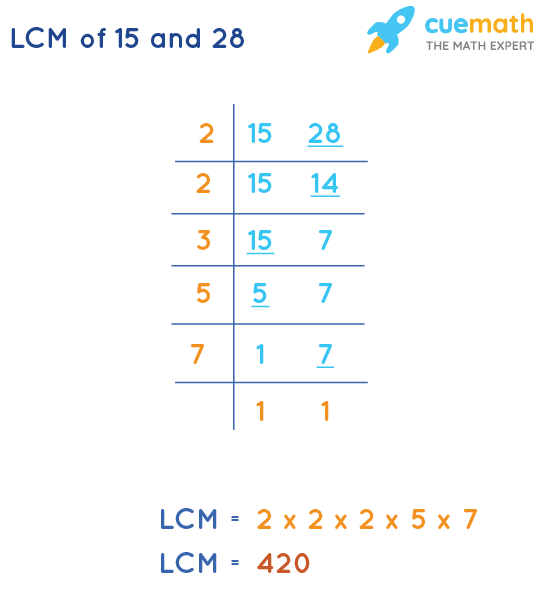 LCM of 15 and 28 by Division Method