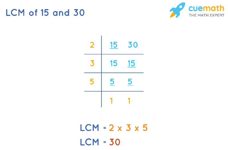 LCM of 15 and 30 by Division Method