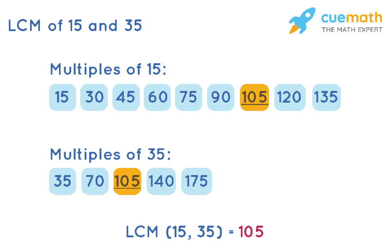 LCM of 15 and 35 by Listing Multiples Method
