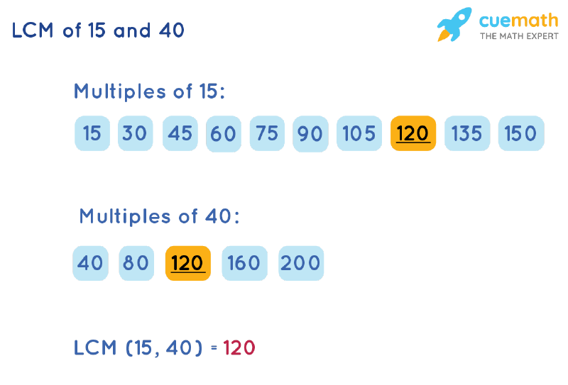LCM of 15 and 40 by Listing Multiples Method