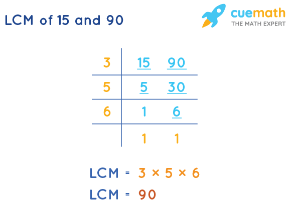 LCM of 15 and 90 by Division Method