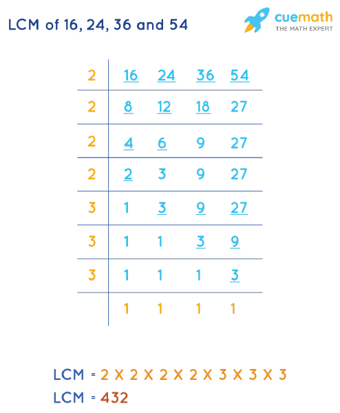 LCM of 16, 24, 36, and 54 by Division Method