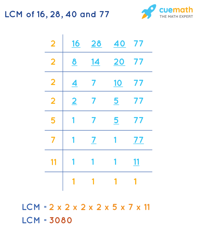 LCM of 16, 28, 40, and 77 by Division Method