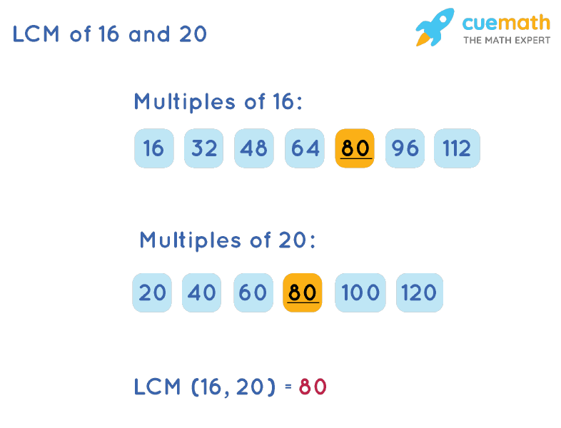 LCM of 16 and 20 by Listing Multiples Method