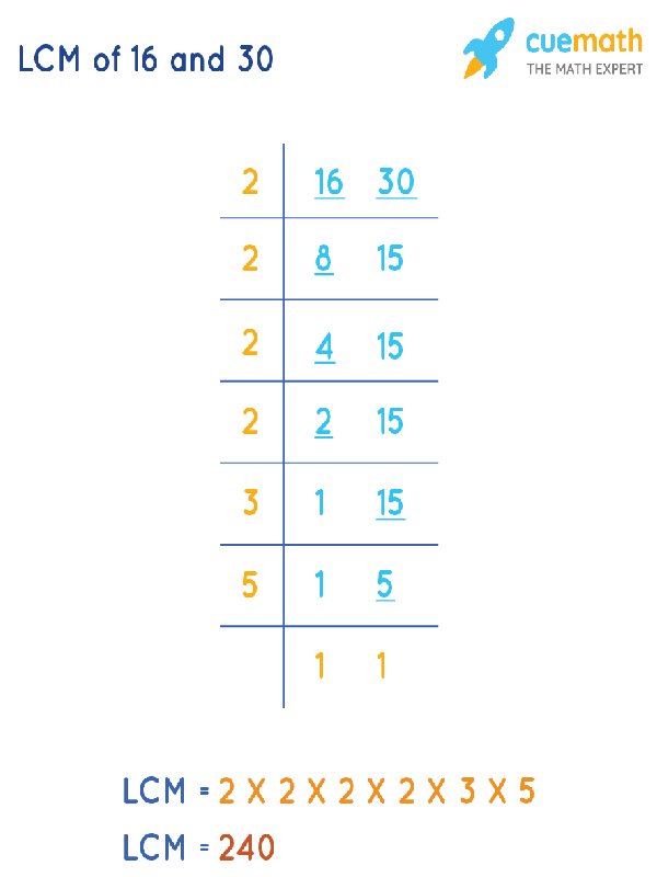 LCM of 16 and 30 by Division Method