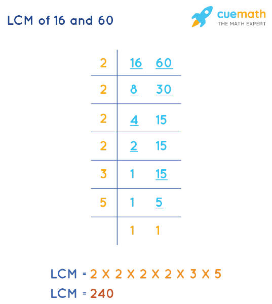 LCM of 16 and 60 by Division Method