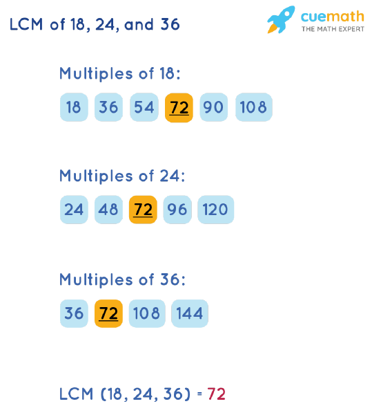 LCM of 18, 24, and 36 by Listing Multiples Method