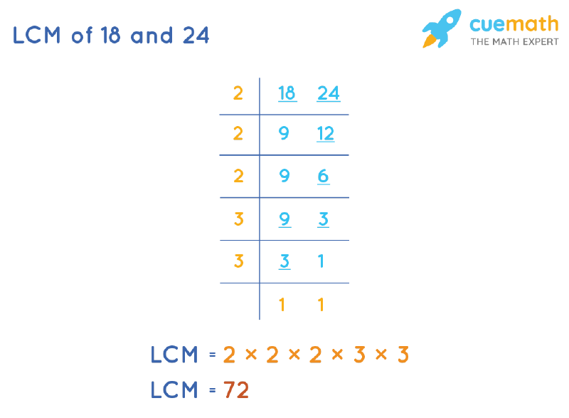 LCM of 18 and 24 by Division Method