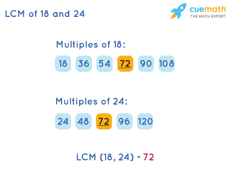 LCM of 18 and 24 by Listing Multiples Method