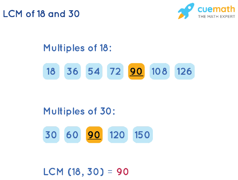 LCM of 18 and 30 by Listing Multiples Method