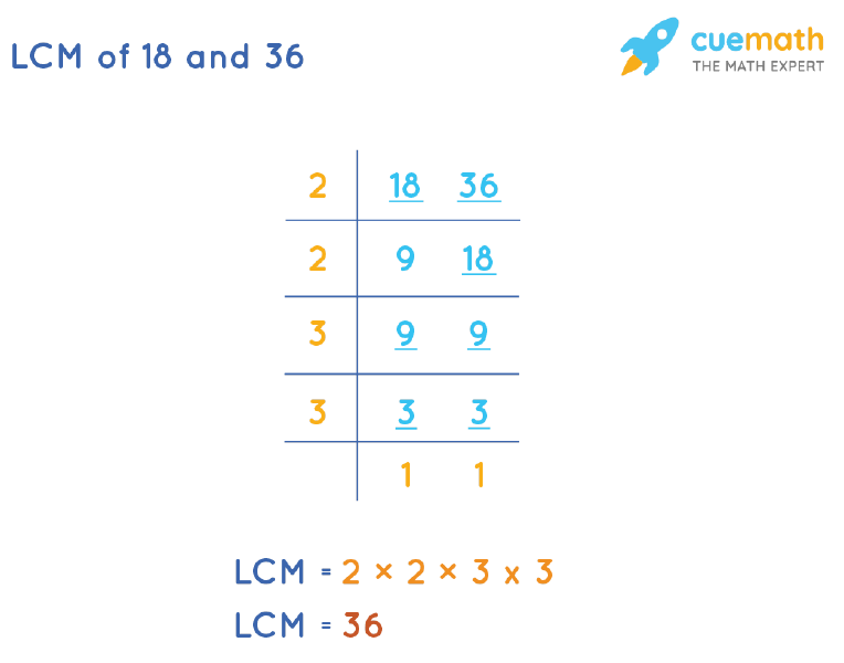 LCM of 18 and 36 by Division Method