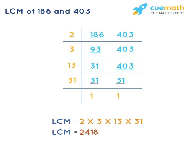 LCM of 186 and 403 by Division Method