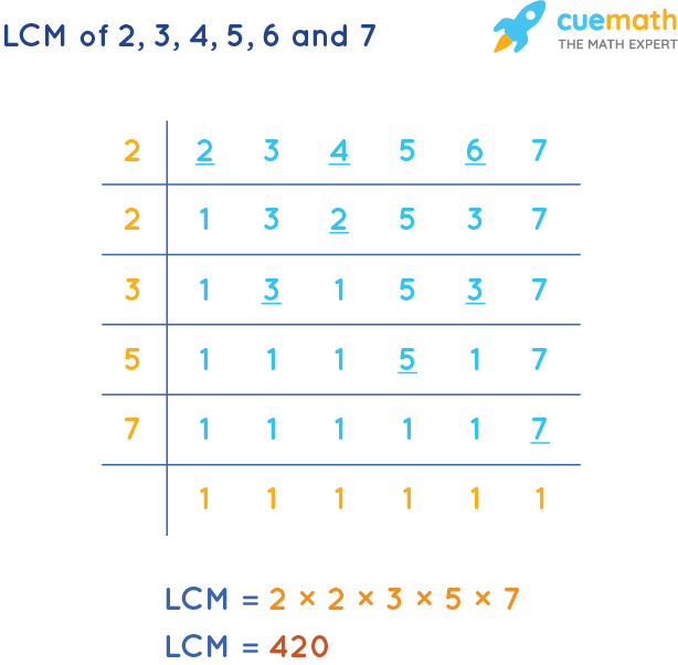 LCM of 2, 3, 4, 5, 6, and 7 by Division Method