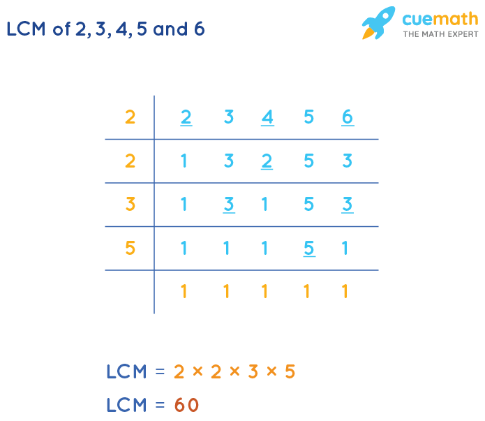 LCM of 2, 3, 4, 5, and 6 by Division Method