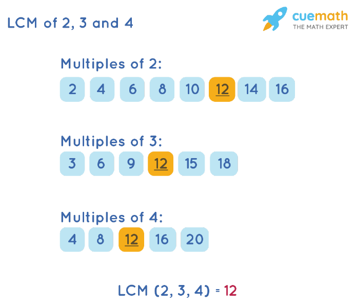 LCM of 2, 3, and 4 by Listing Multiples Method