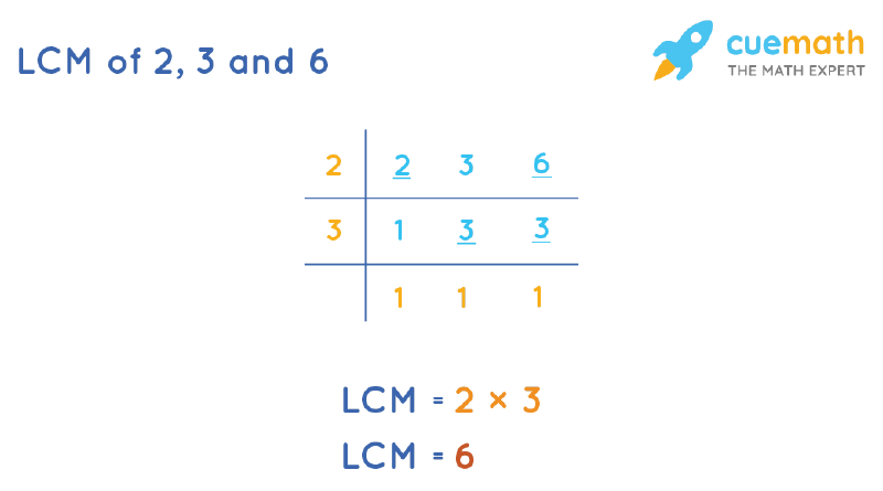 LCM of 2, 3, and 6 by Division Method
