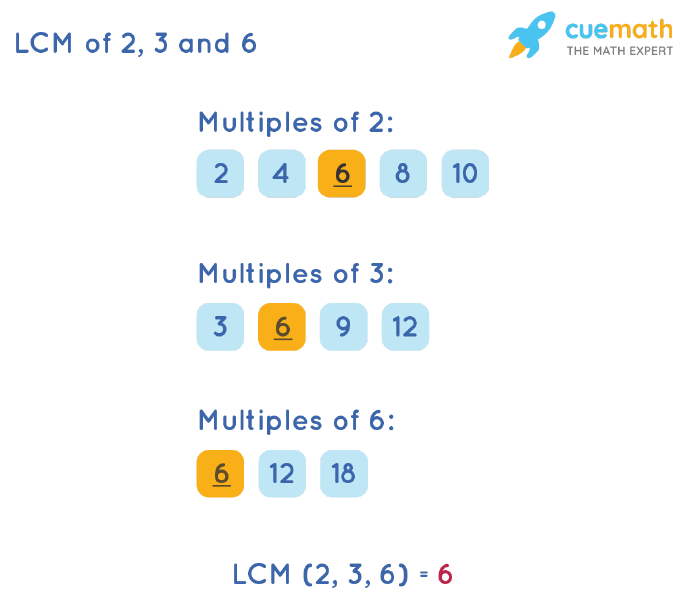 LCM of 2, 3, and 6 by Listing Multiples Method
