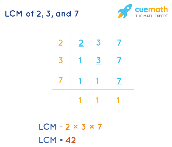 LCM of 2, 3, and 7 by Division Method