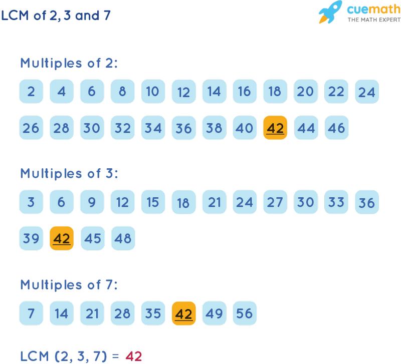 LCM of 2, 3, and 7 by Listing Multiples Method