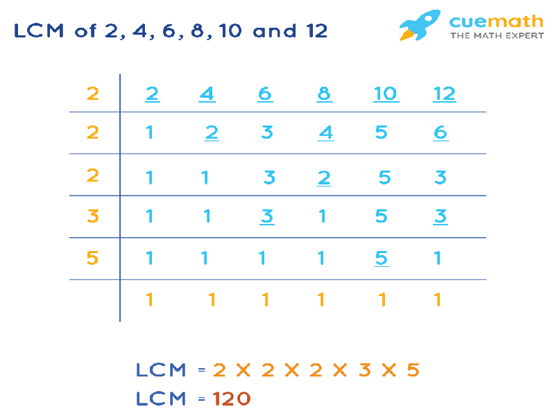 LCM of 2, 4, 6, 8, 10, and 12 by Division Method