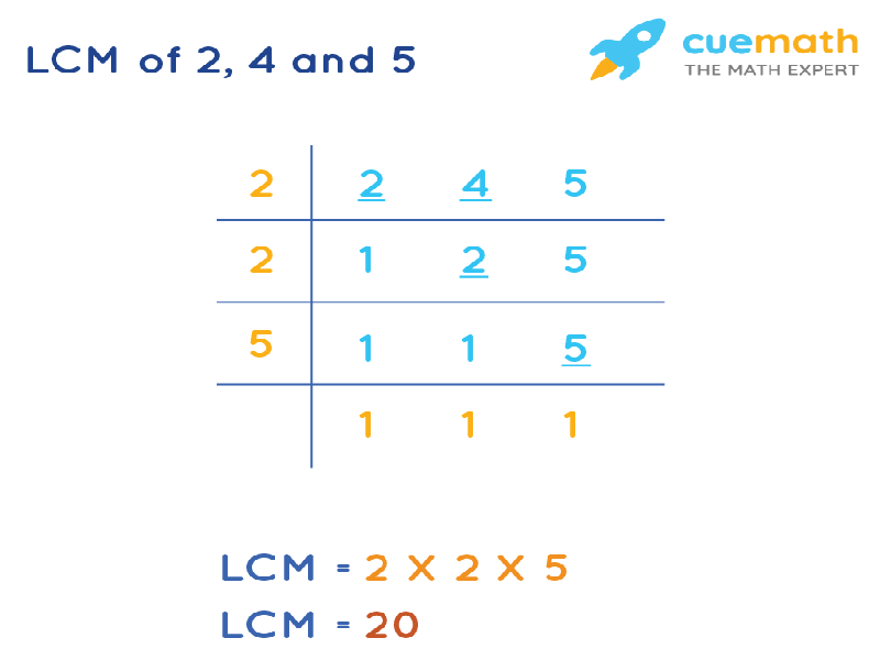 LCM of 2, 4, and 5 by Division Method