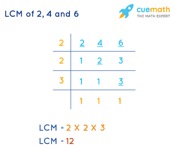 LCM of 2, 4, and 6 by Division Method