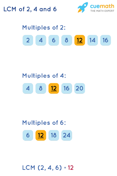 LCM of 2, 4, and 6 by Listing Multiples Method