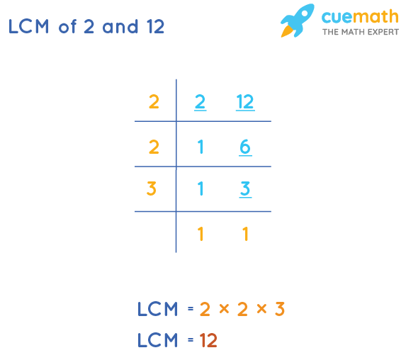 LCM of 2 and 12 by Division Method