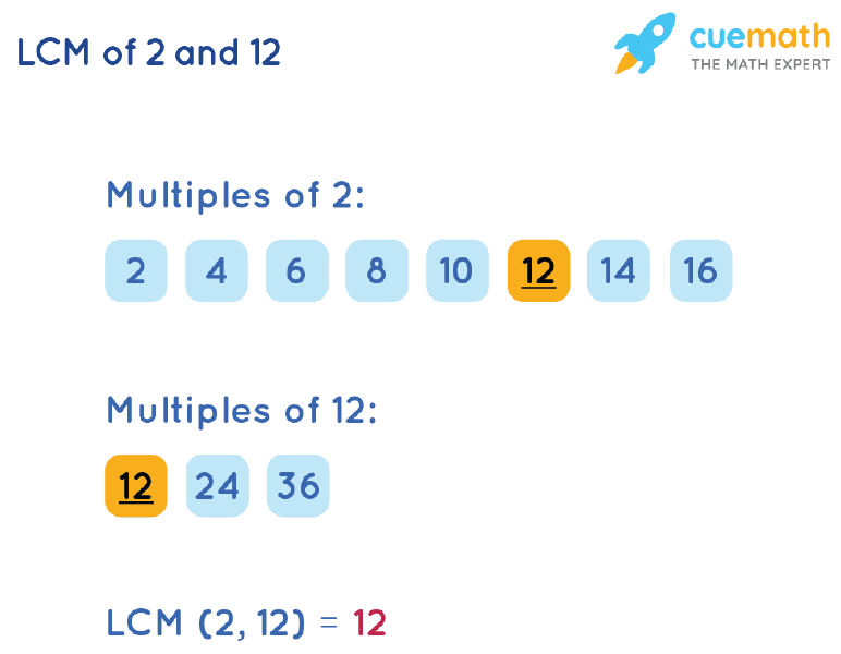 LCM of 2 and 12 by Listing Multiples Method
