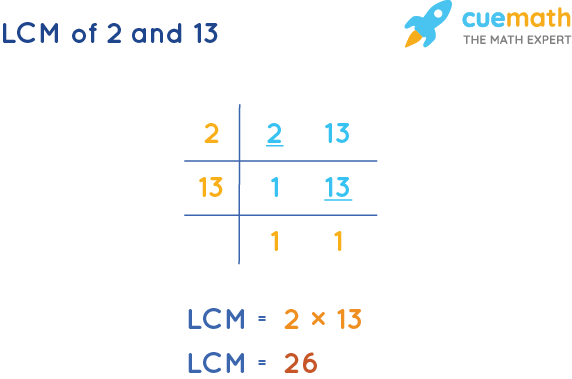 LCM of 2 and 13 by Division Method