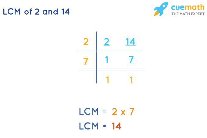 LCM of 2 and 14 by Division Method