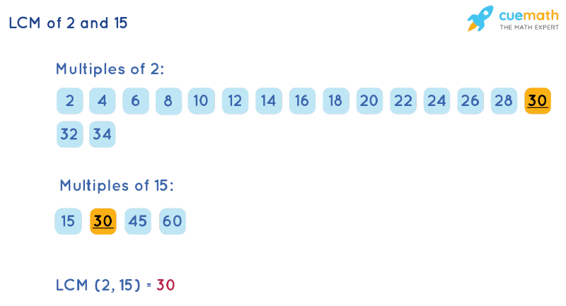 LCM of 2 and 15 by Listing Multiples Method