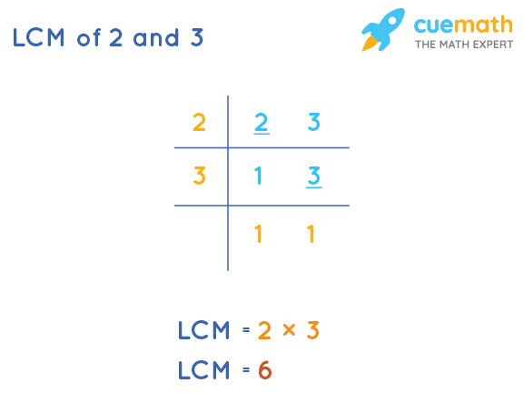 LCM of 2 and 3 by Division Method