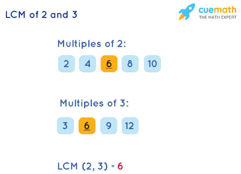 LCM of 2 and 3 by Listing Multiples Method