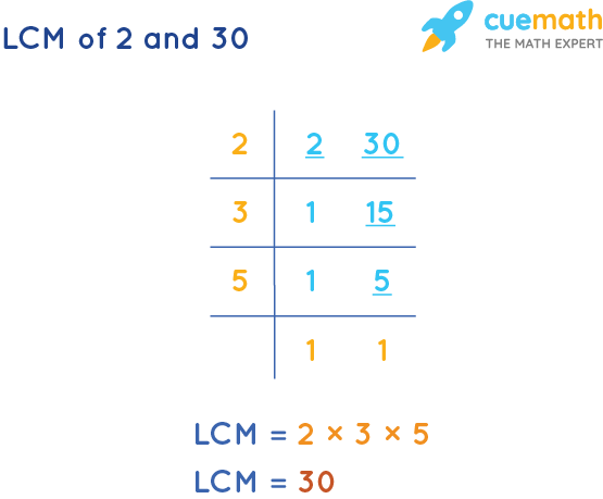 LCM of 2 and 30 by Division Method