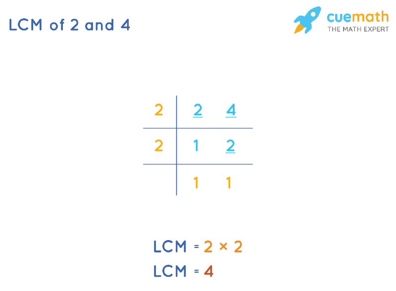 LCM of 2 and 4 by Division Method