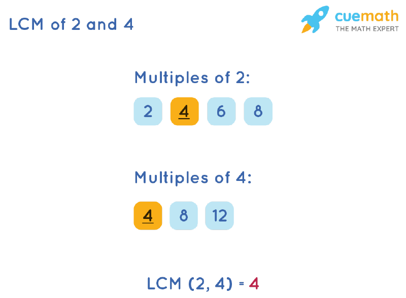 LCM of 2 and 4 by Listing Multiples Method