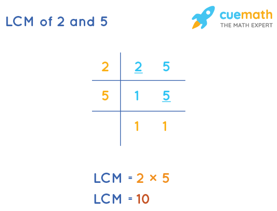 LCM of 2 and 5 by Division Method