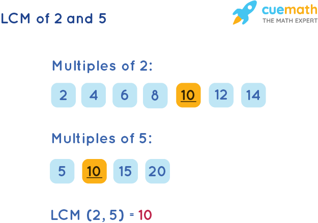 LCM of 2 and 5 by Listing Multiples Method