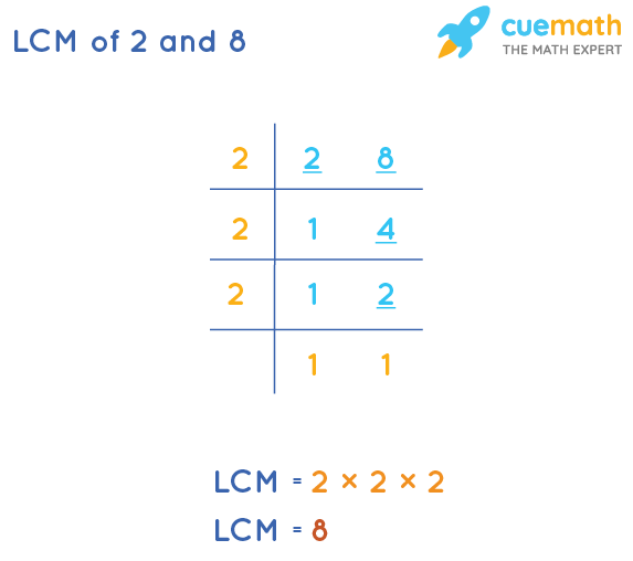 LCM of 2 and 8 by Division Method