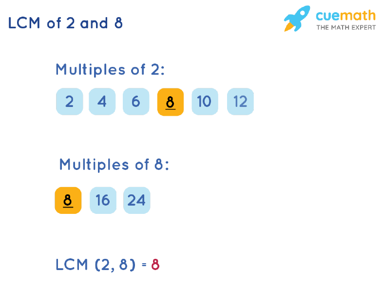 LCM of 2 and 8 by Listing Multiples Method