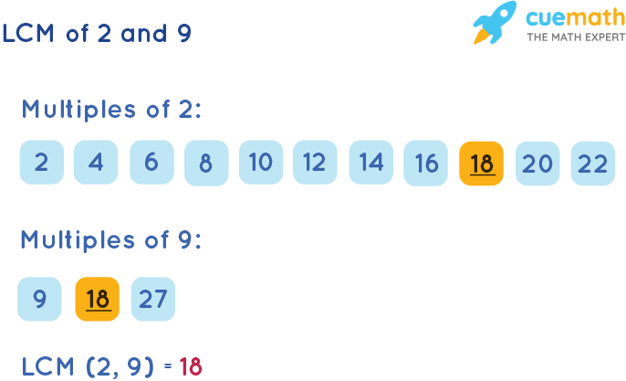 LCM of 2 and 9 by Listing Multiples Method