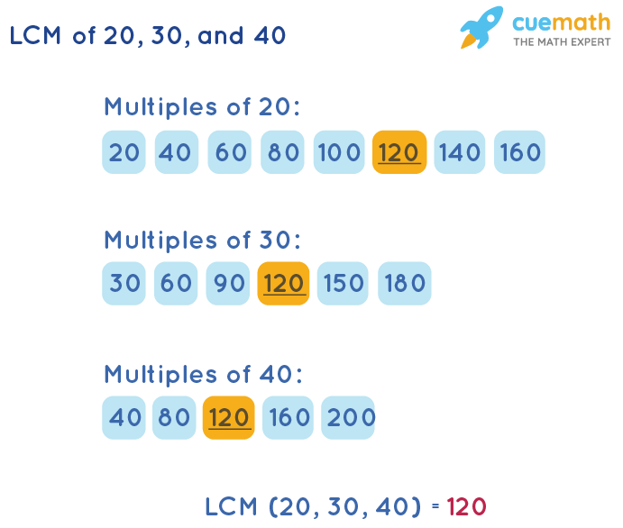 LCM of 20, 30, and 40 by Listing Multiples Method