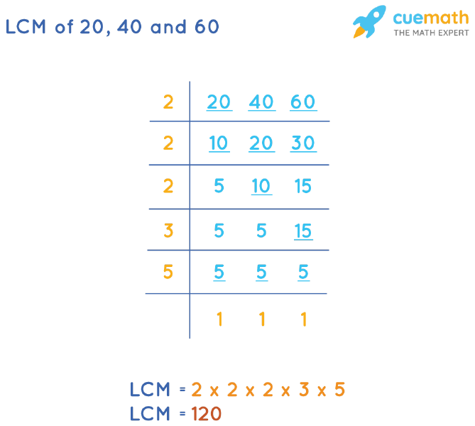 LCM of 20, 40, and 60 by Division Method