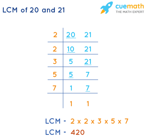 LCM of 20 and 21 by Division Method