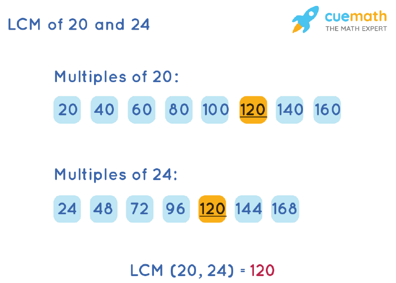 LCM of 20 and 24 by Listing Multiples Method
