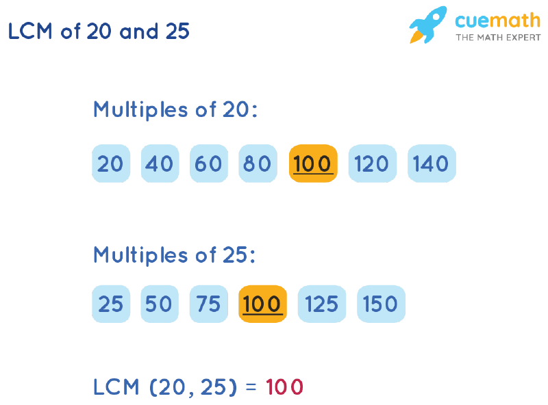 LCM of 20 and 25 by Listing Multiples Method
