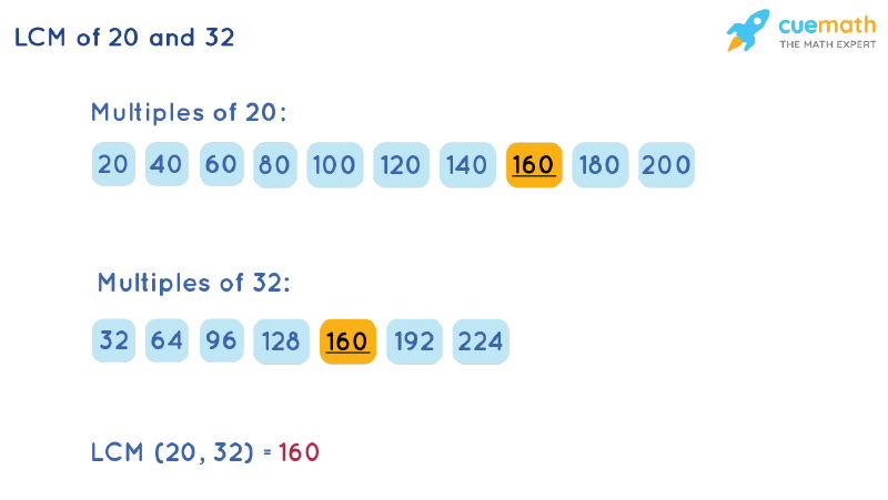 LCM of 20 and 32 by Listing Multiples Method